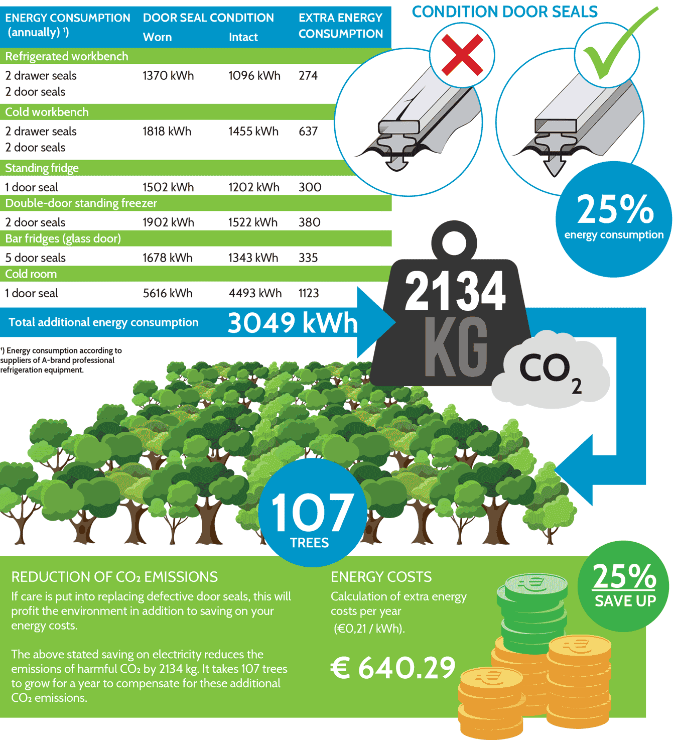Environmental protection and energy savings
